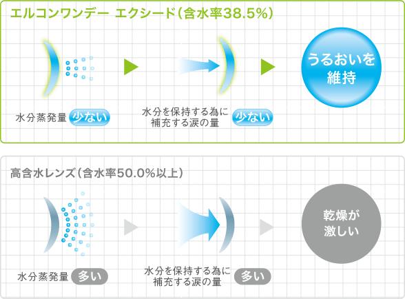 エルコンワンデーエクシード含水率38.5%